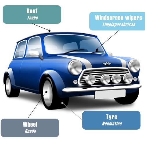 Partes de un Carro en Ingles Partes Del Vehiculo en Ingles